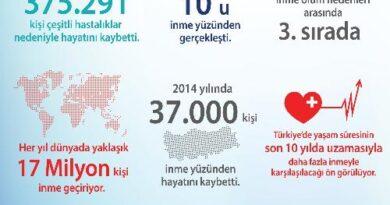 TÜRKİYE'DE 37 BİN KİŞİ  İNME YÜZÜNDEN HAYATINI KAYBETTİ!